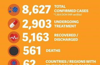 COVID-19 cases among Filipinos has reached 8627 after 13 additional ones were confirmed, the DFA said on Friday, July 3./DFA/