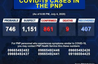 The PNP has reported 861 COVID-19 cases. The data was as of Saturday, July 4, 6 p.m./PNP/