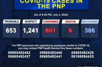 The number of COVID-19 cases in the PNP has breached the 800 mark as of Thursday, July 2./PNP/
