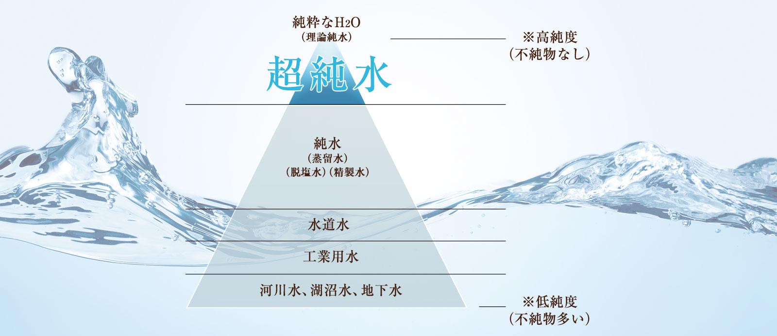 超純水なH2Oから低純度のものの階層