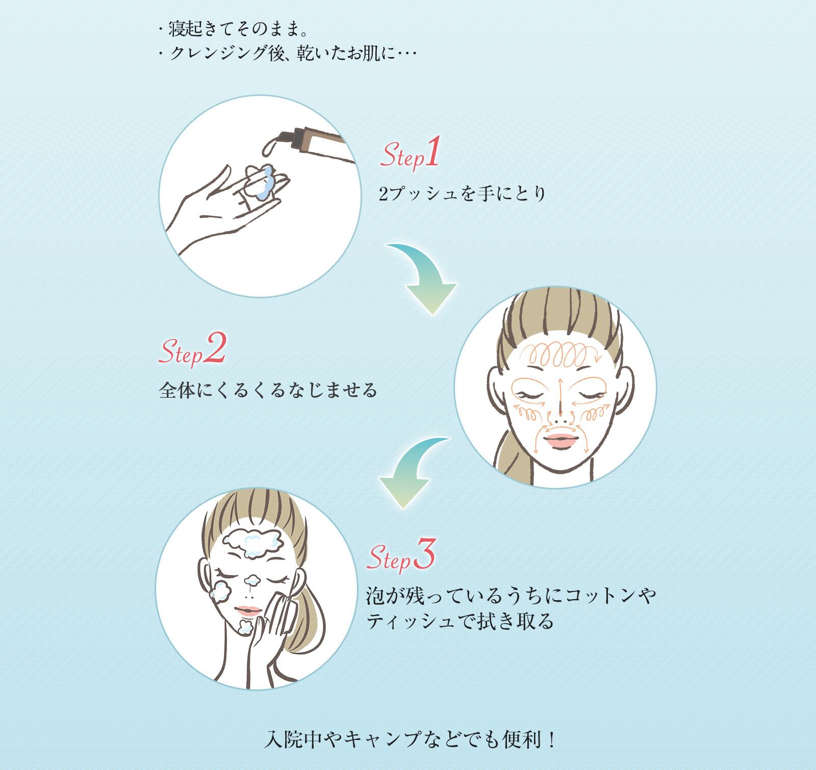 ステップ1〜3