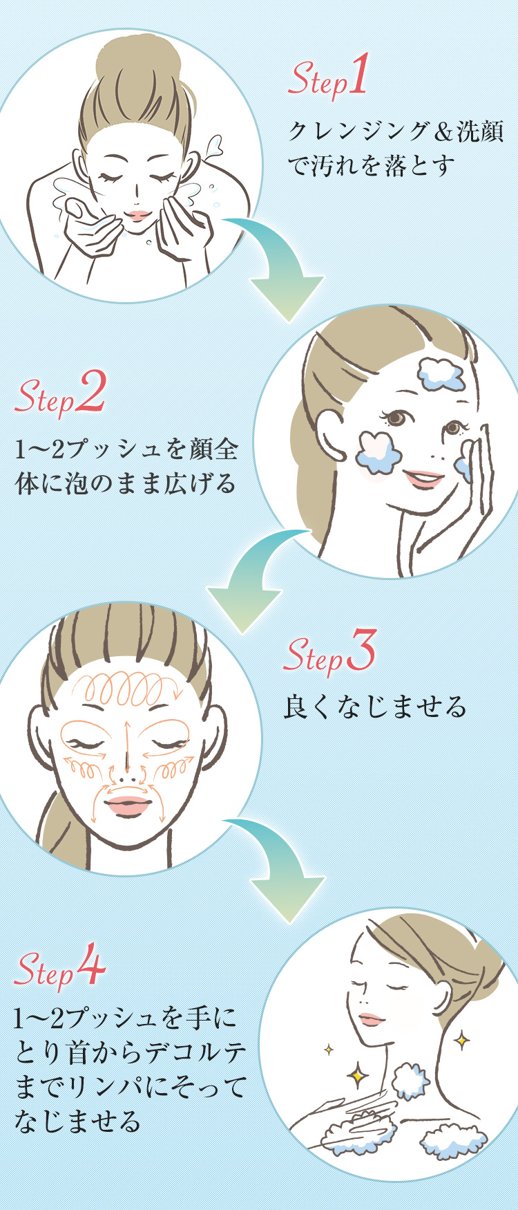 ステップ1〜4