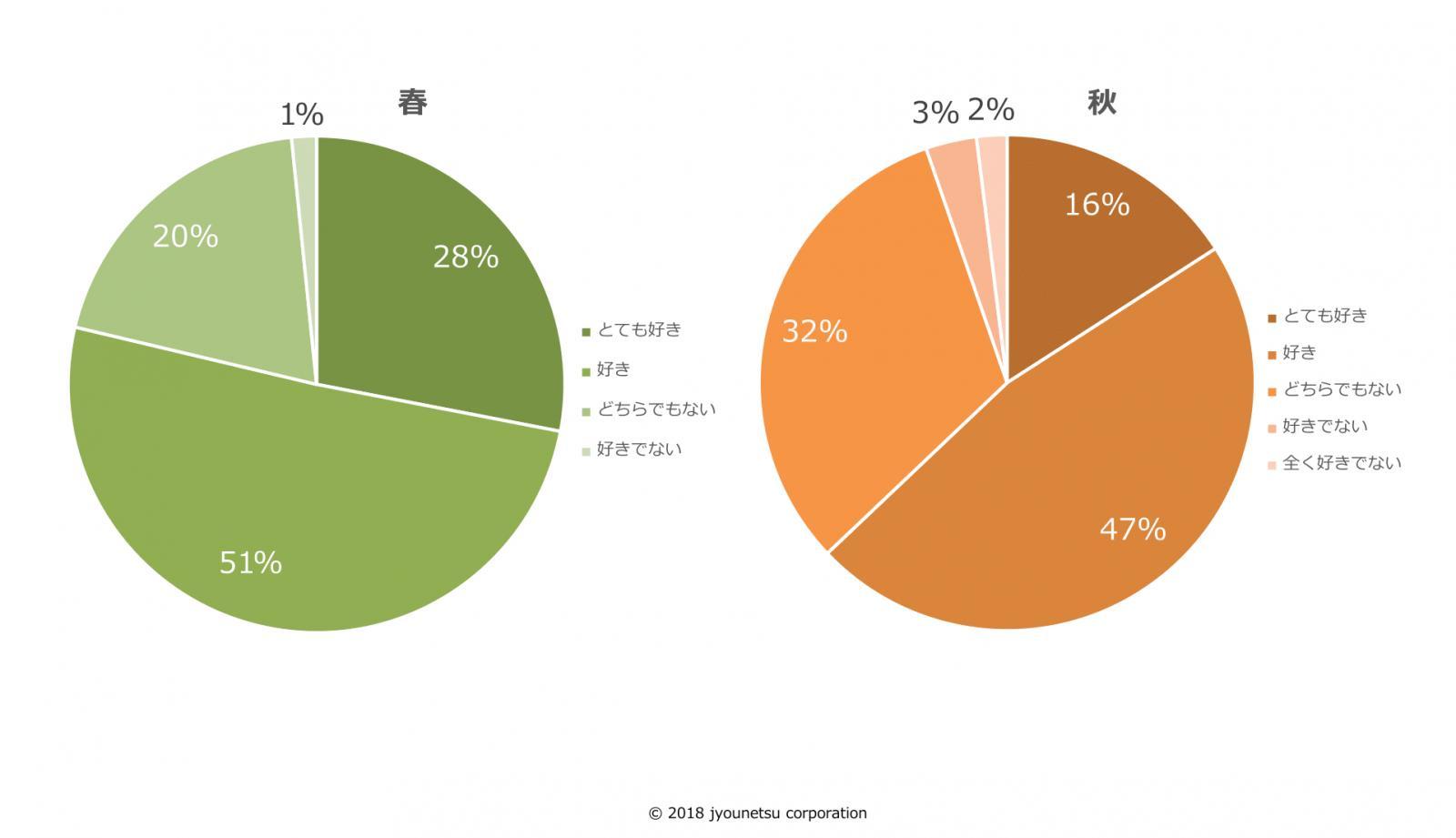 2018年度の新入社員が、今の会社を好きか答えたアンケート結果のグラフ