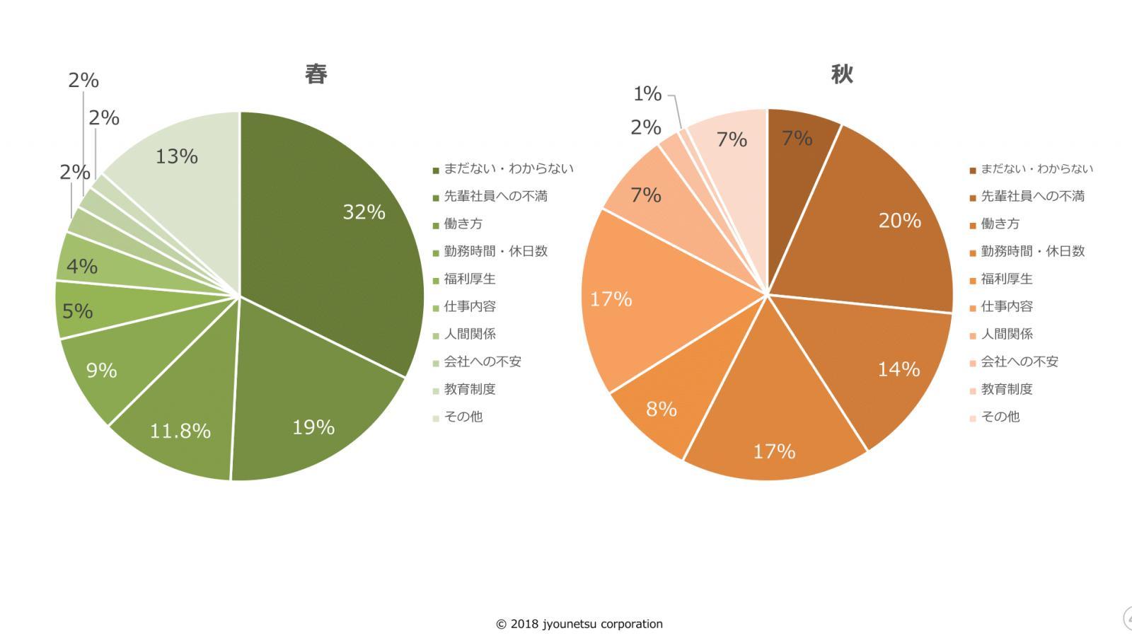 2018年度の新入社員が、今の会社の不満を答えたアンケート結果のグラフ