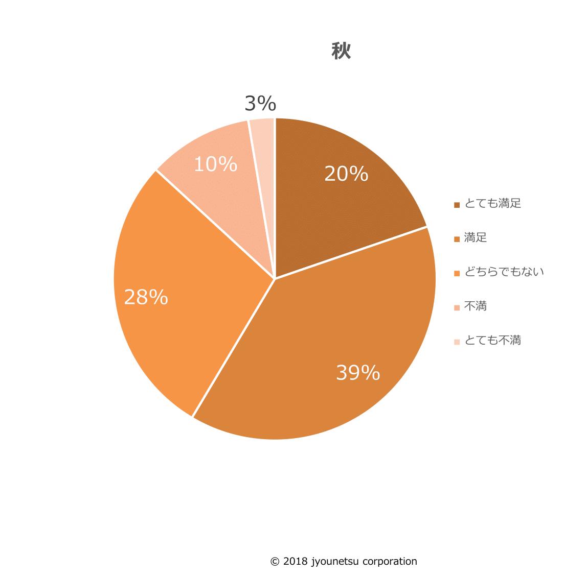 2018年度の新入社員が、今の会社の人間関係に満足しているか答えたアンケート結果のグラフ