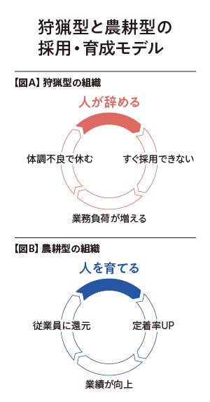 図:CCOコラムの「狩猟型と農耕型の採用・育成モデル」@人事プライムコラム