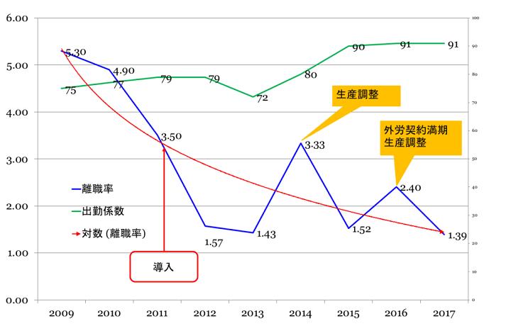 図:離職率と出勤係数の推移