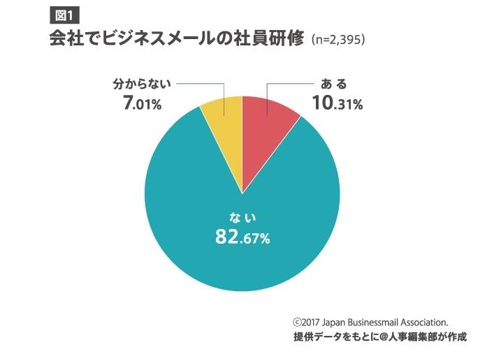 図1:会社でビジネスメールの社員研修