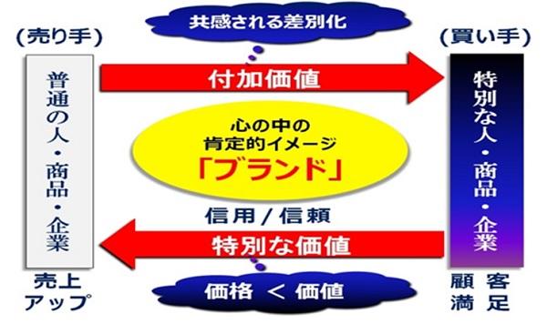 図:ブランドの構造(Oak-Jソリューションズ)