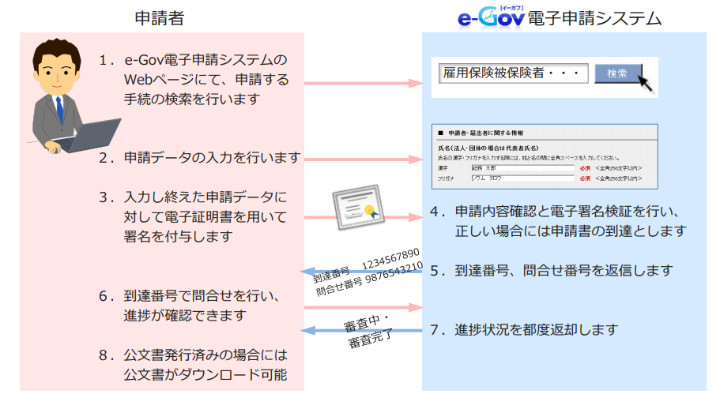 電子申請の2つの方法