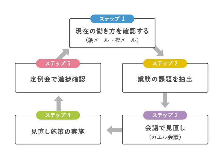 @人事_web用作図_02