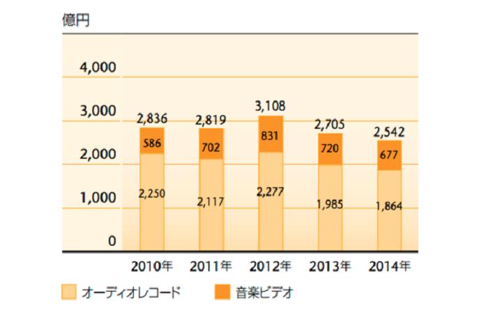音楽業界の市場動向:業界規模の推移