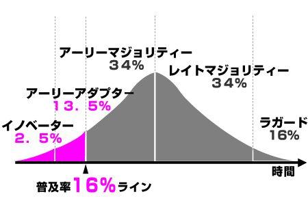 innovator_graph1
