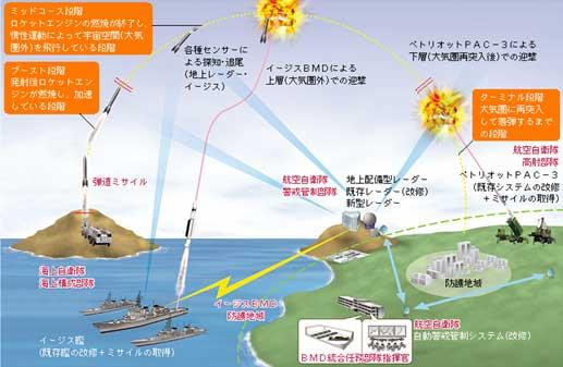 日本のミサイル防衛(MD)システ...