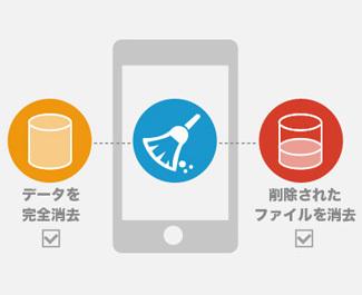 iOSデバイスのデータを消去する二つの方式