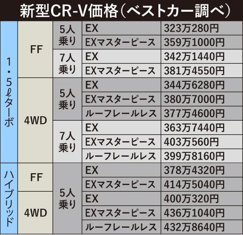 新型CR-V価格表