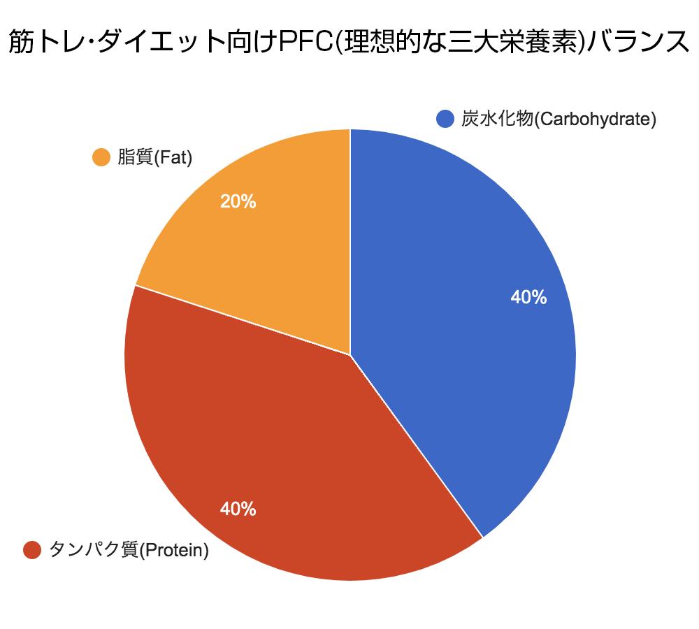 筋トレ・ダイエット向けPFCバランス