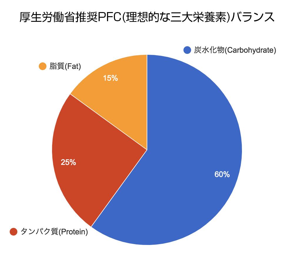 厚生労働省推奨PFCバランス