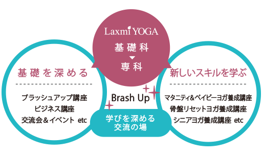 LaxmiYOGA(ラクシュミーヨガ)福岡校 基礎科専科
