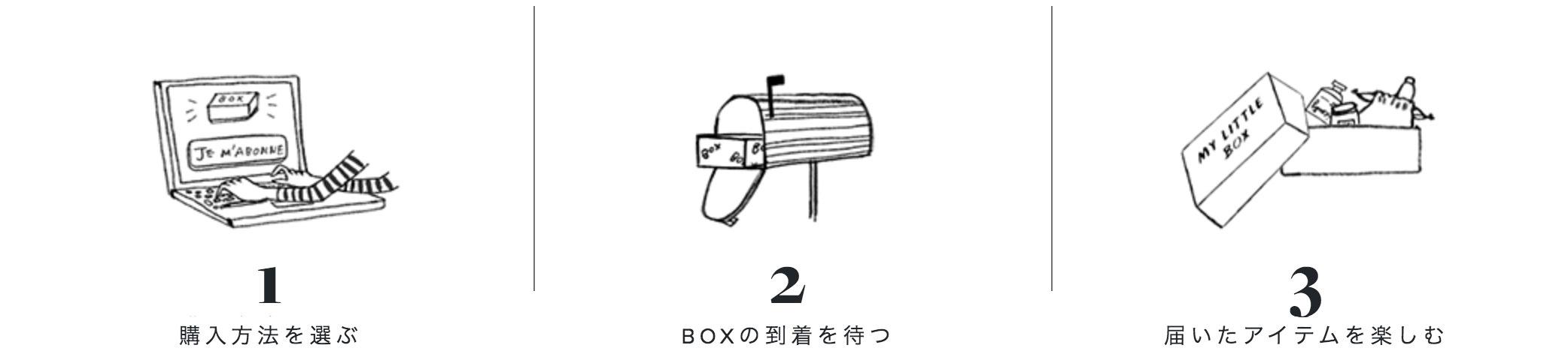 My Little Boxオーダーの仕方