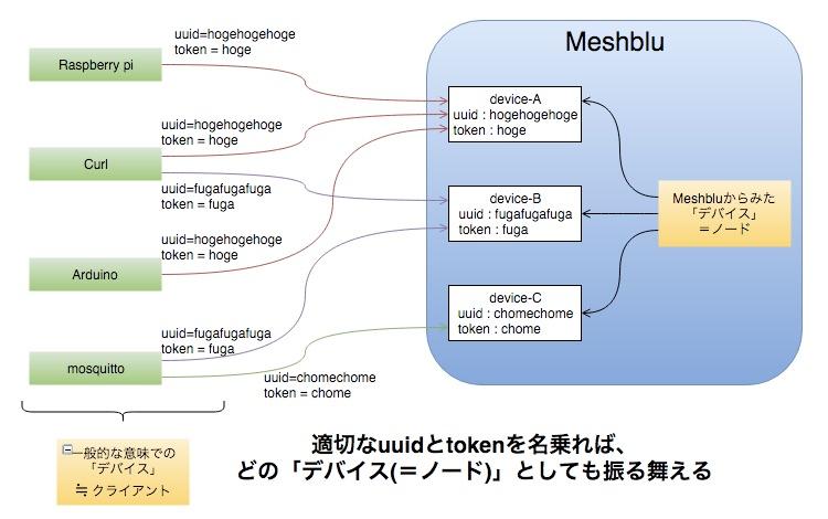 Meshblu02_-_draw_io