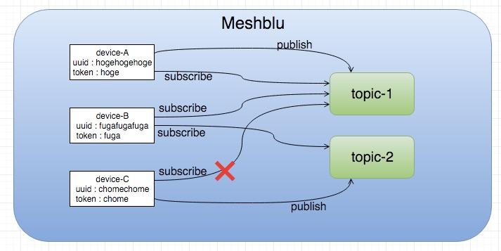 Meshblu03_-_draw_io