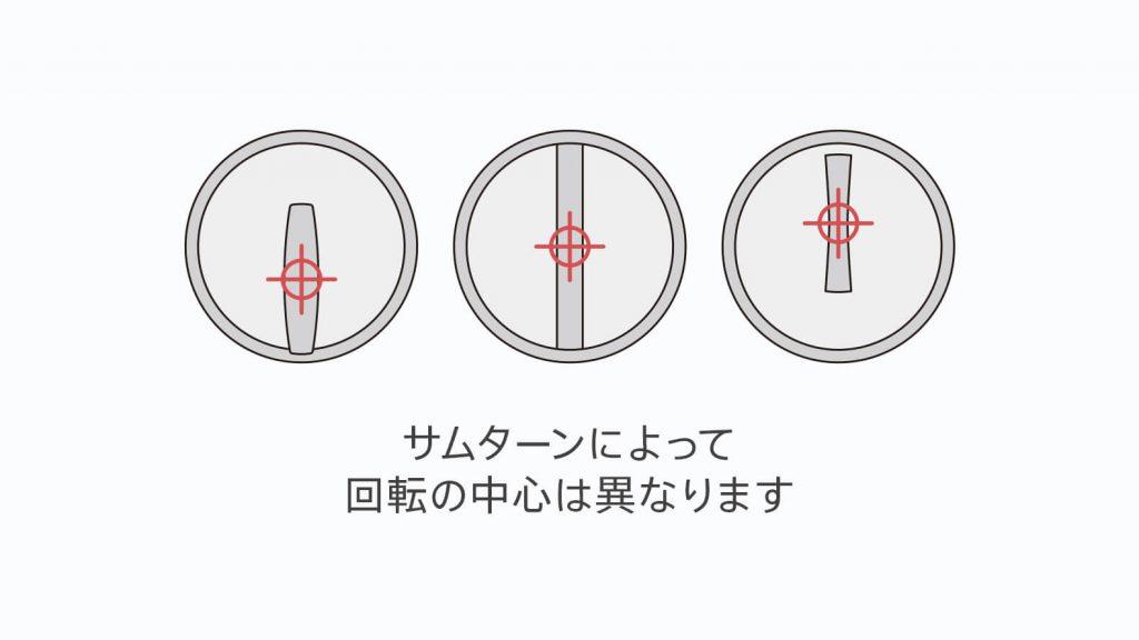 サムターンによって異なる回転の中心