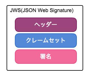 JWT(Json Web Token)を利用したWebAPIでのCredentialの受け渡しについて