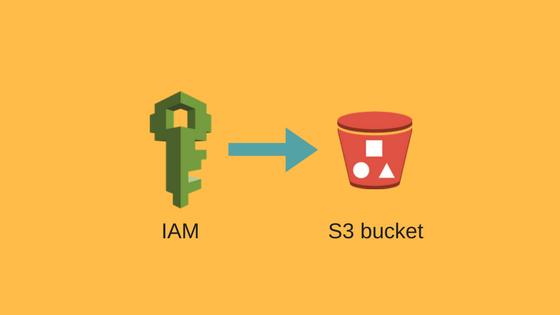 特定のS3バケットにだけアクセスできるIAMユーザーを作る