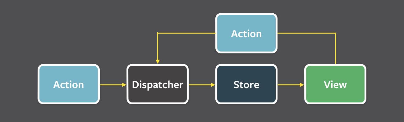 React + Redux + redux-observable + TypeScriptの実践的サンプル | I am