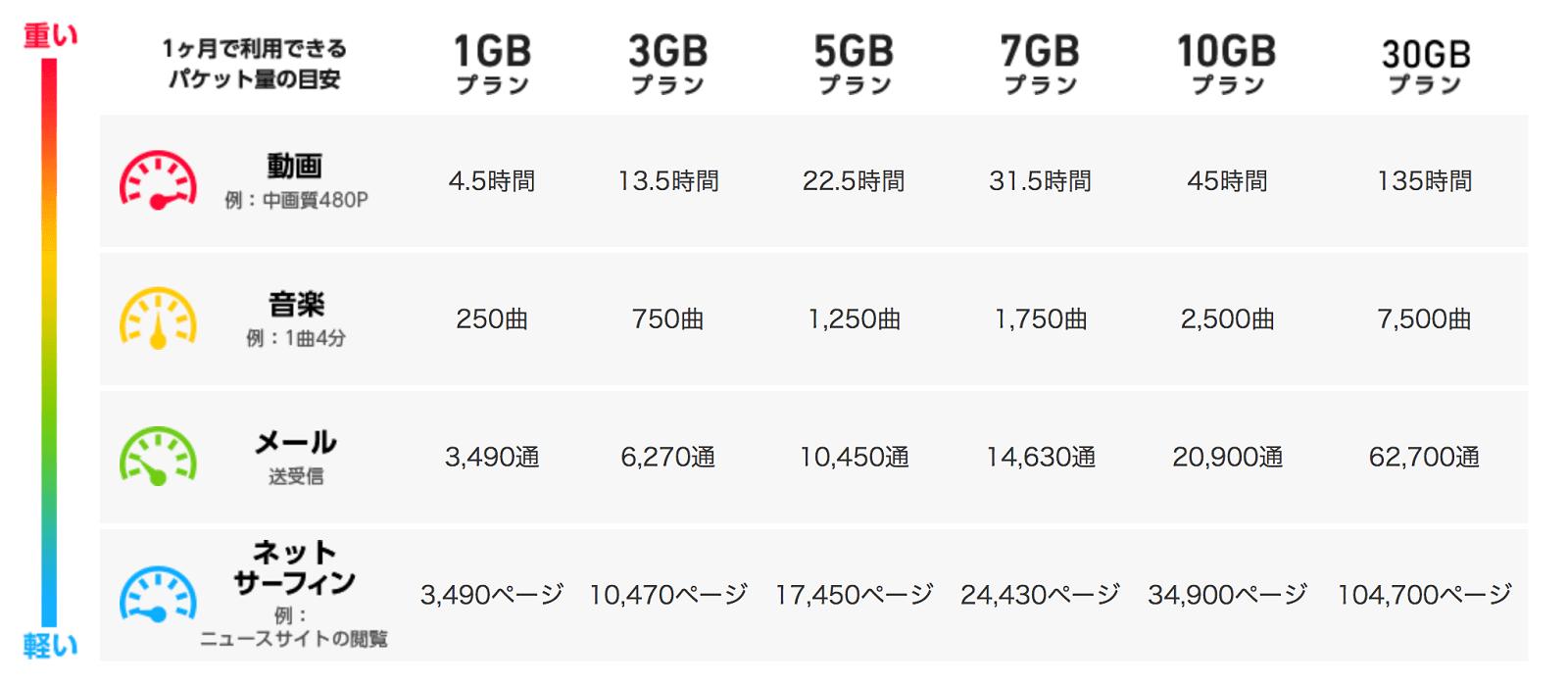 合計6種類1GB3GB5GB7GB10GB30GBのエックスモバイルのパケットプランの違い