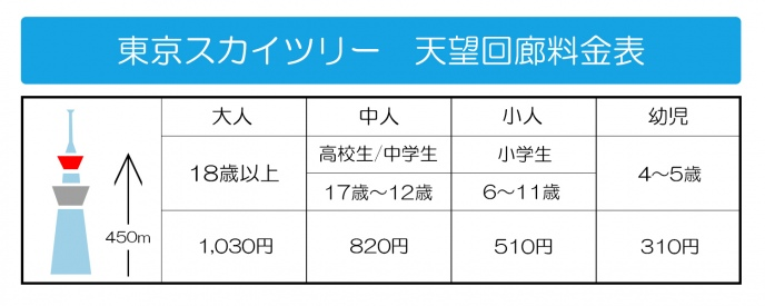 スカイツリー価格表b