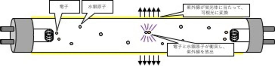 蛍光 灯 led 電気 代