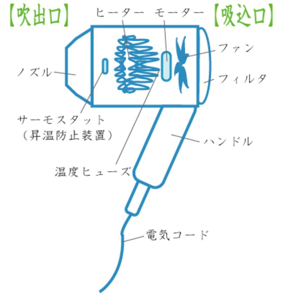 ドライヤー 掃除 装置 機械 設計 パーツ