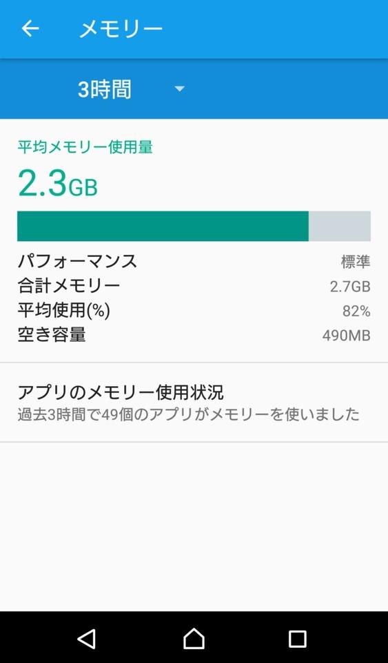 android メモリー