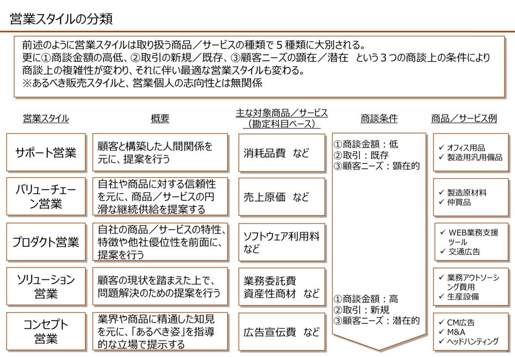 戦略的ソリューション営業(組織攻略営業)の資料