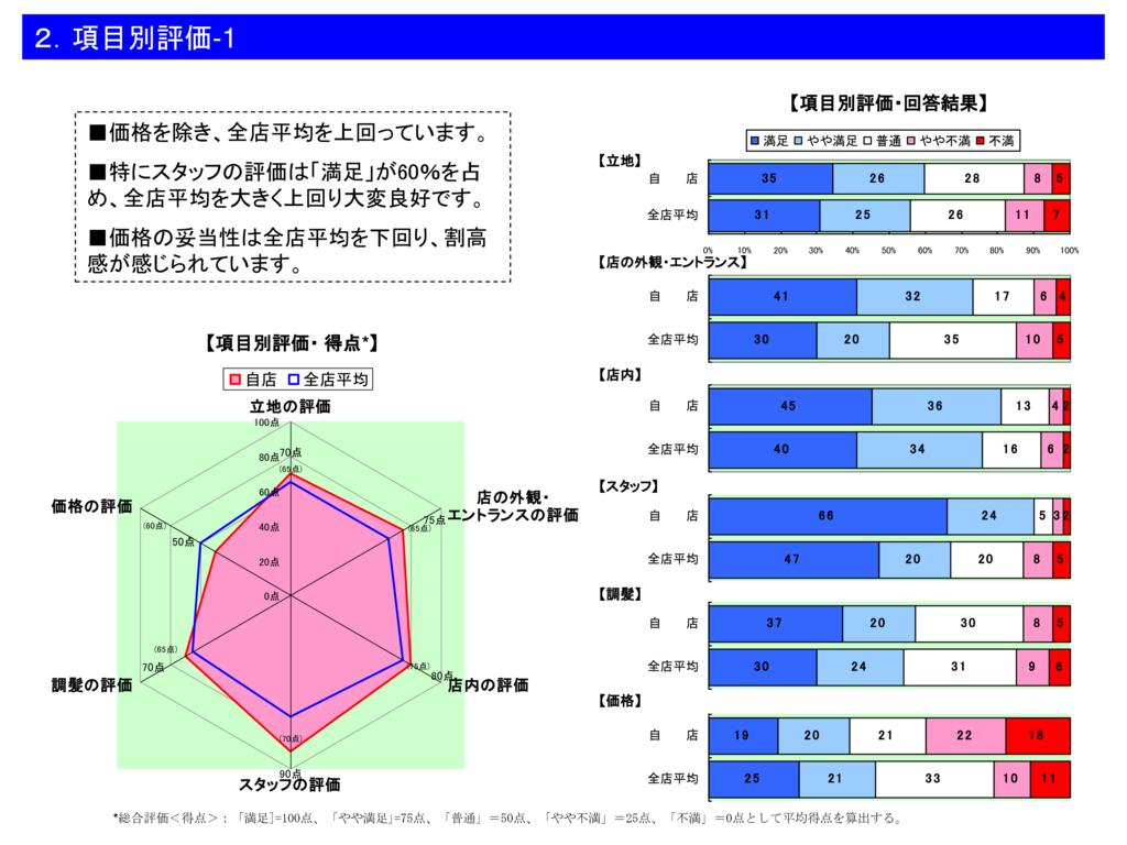 調査レポートサンプル-2