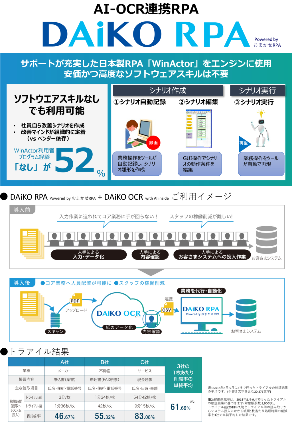 DAiKO RPA Powered by おまかせRPAの資料