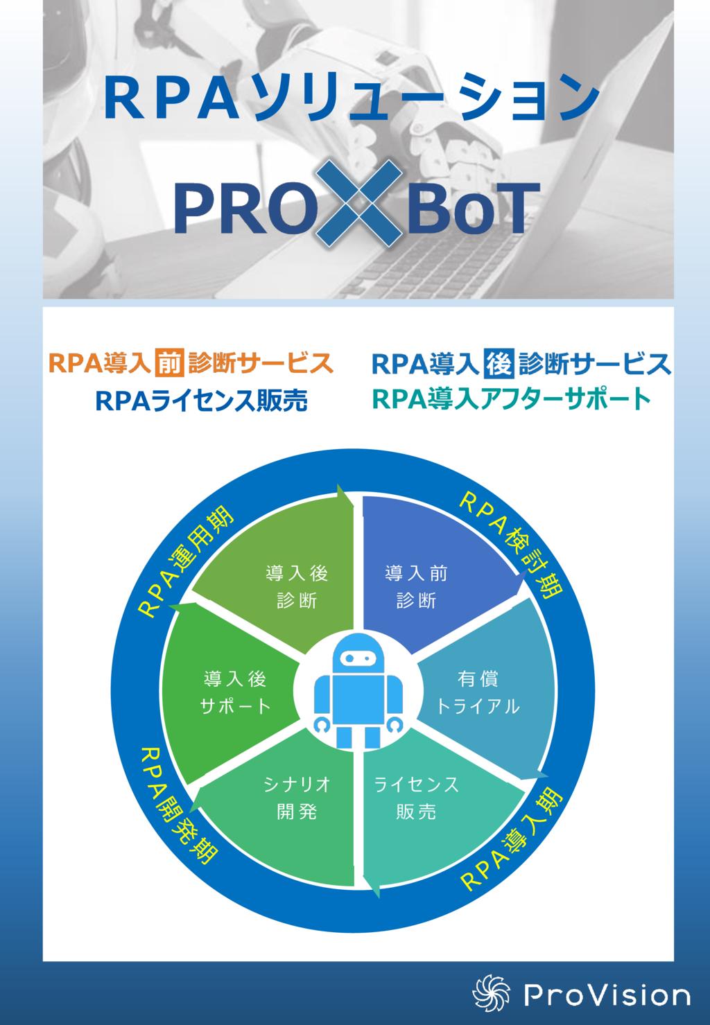 PRO×BoTの資料