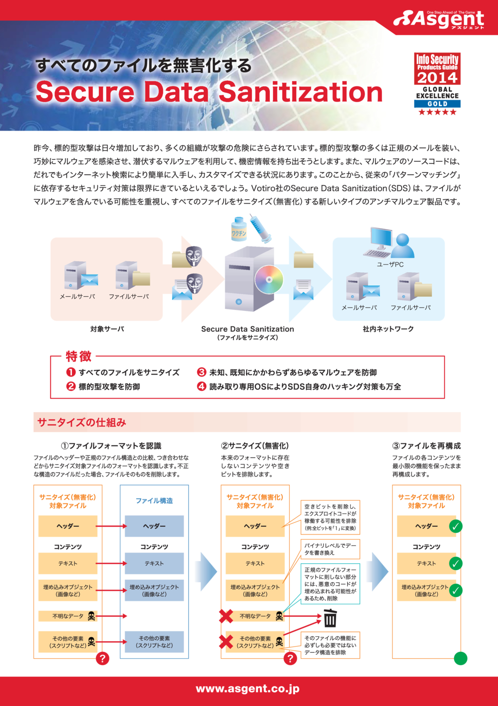 Secure Data Sanitizationの資料
