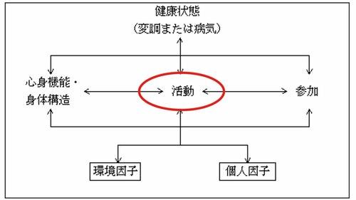 ICF_活動