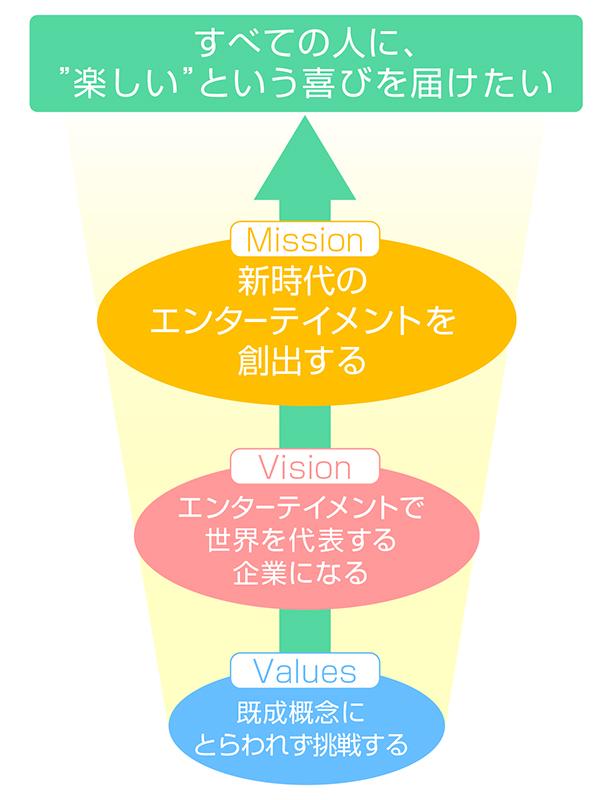 私たちを導く3つの指針