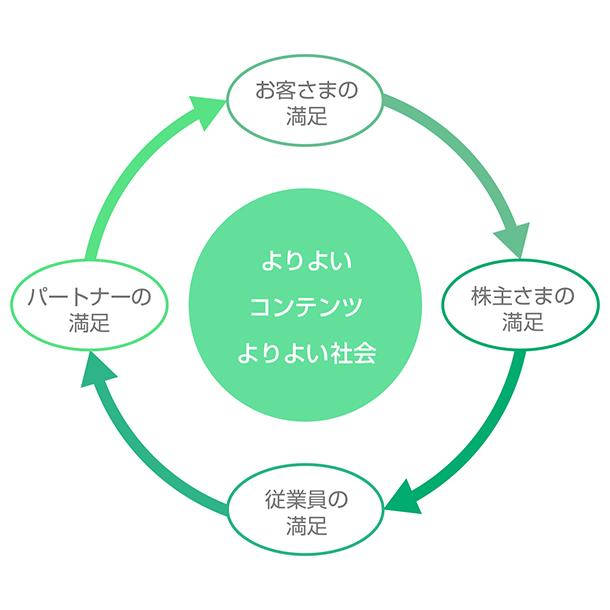 ブシロードグループCSR基本方針