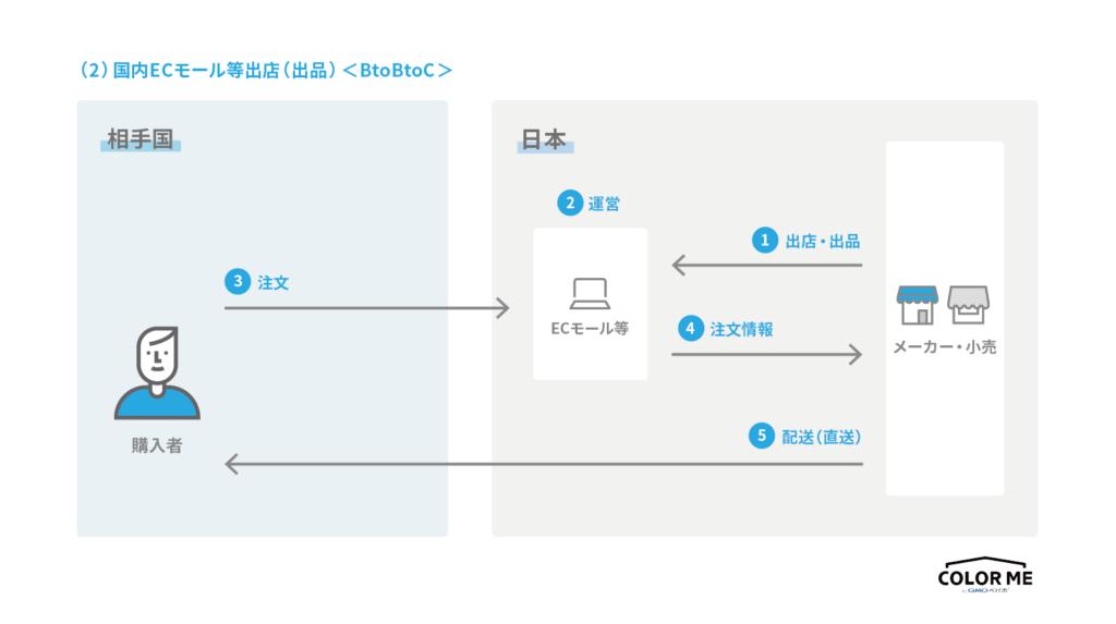 越境ECの海外対応BtoC-ECプラットフォーム・モールに出店するを行う際の流れ