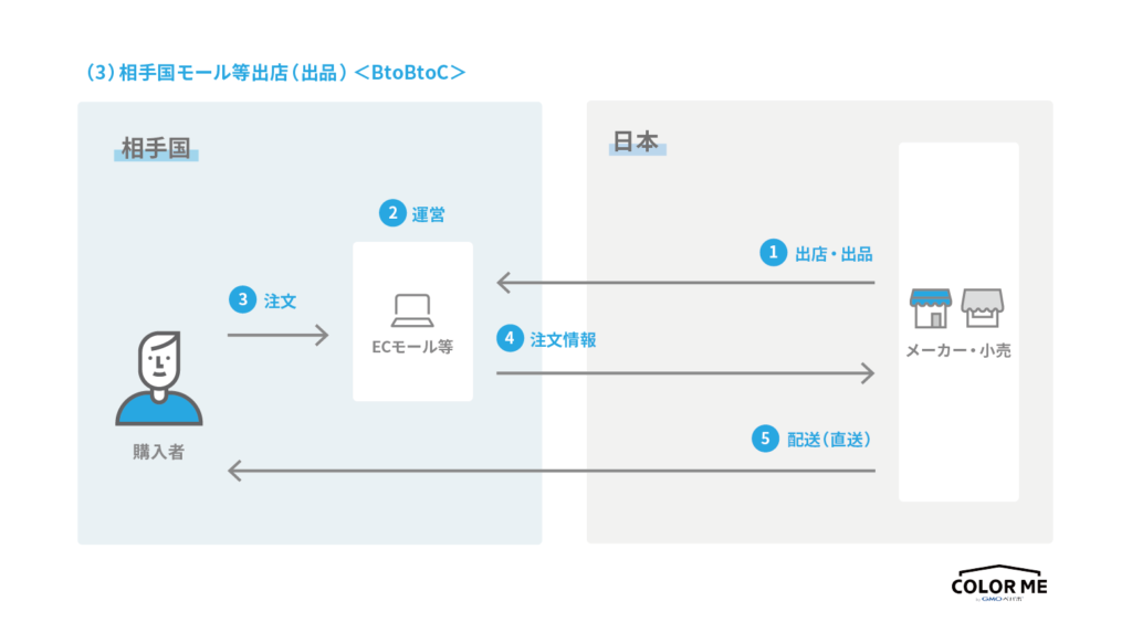 越境ECの進出先国のCtoC-ECまたはBtoC-EC プラットフォームに出店する際の流れ