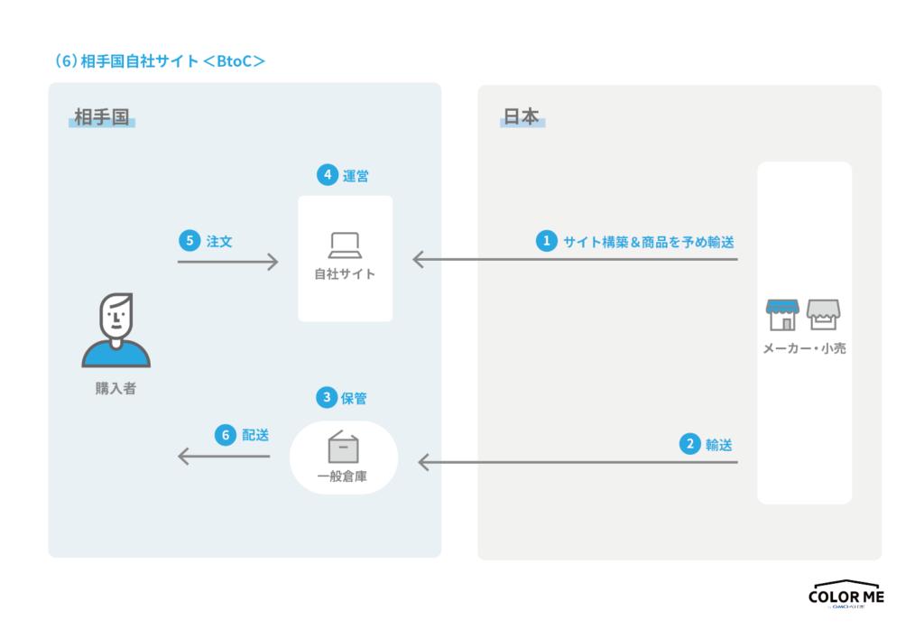 越境ECの進出先国で独自のBtoC-EC サイトを構築する際の流れ