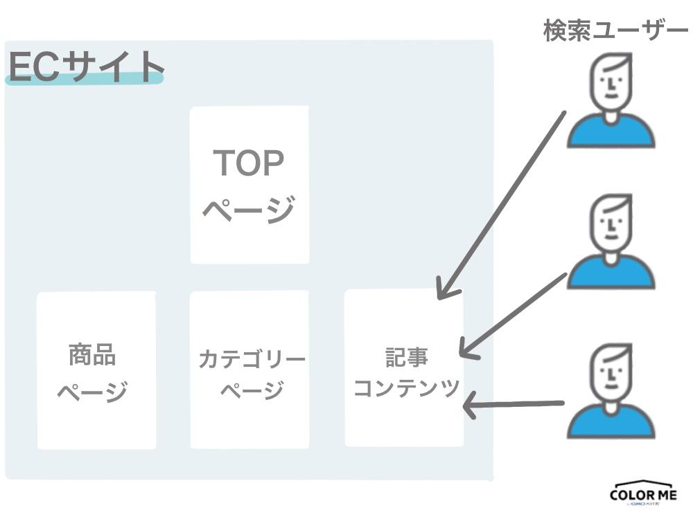 ネットショップが記事コンテンツでSEO集客をするイメージ