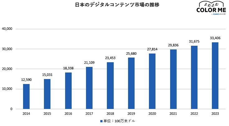 日本のデジタルコンテンツの市場規模
