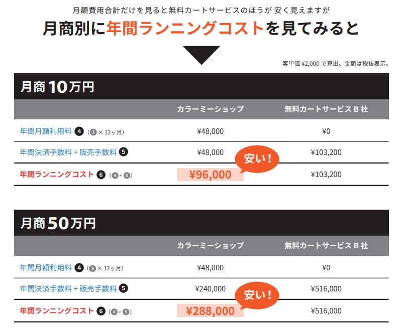 無料カートとカラーミーショップの年間のランニングコストを比較した際の表