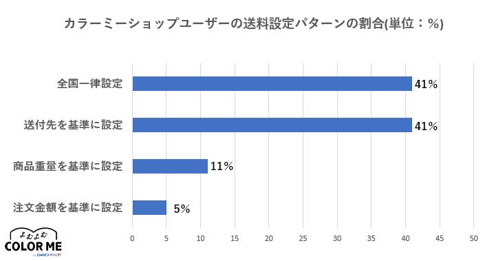 カラーミーショップユーザーさまの送料設定パターンの比率